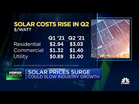 Solar prices surge, could stunt industry growth