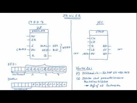 IEC-Zähler