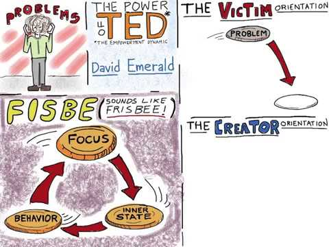 Animated Video Idea: 'FISBE' from The Power Of TED by David Emerald