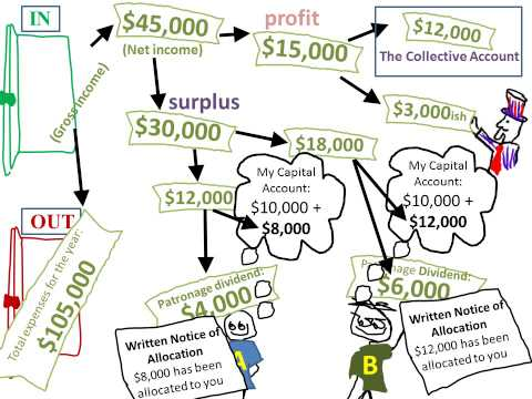 How Money Moves Through a Worker Cooperative (Part 8 of Think Outside the Boss 2014)