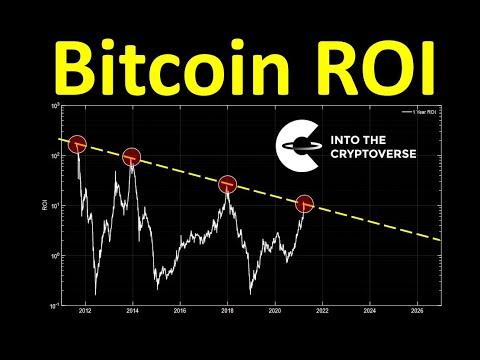 bitcoin roi