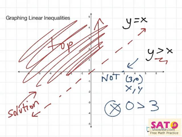 Graphing Linear Inequalities YouTube – Graphing Linear Inequalities in Two Variables Worksheet