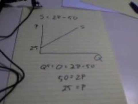 Graph the Supply Curve