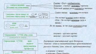Презентация. Нормы русского литературного языка.