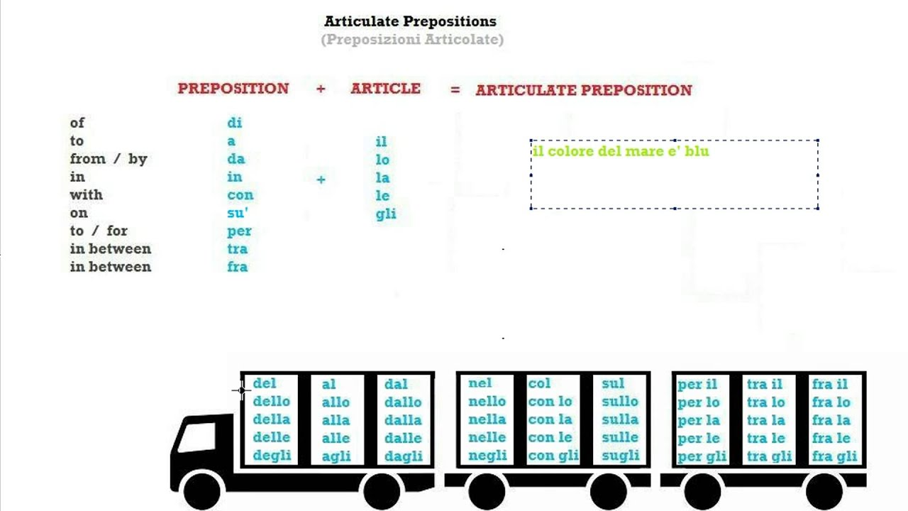 Italian Course Beginner Series 32: The Articulate Prepositions