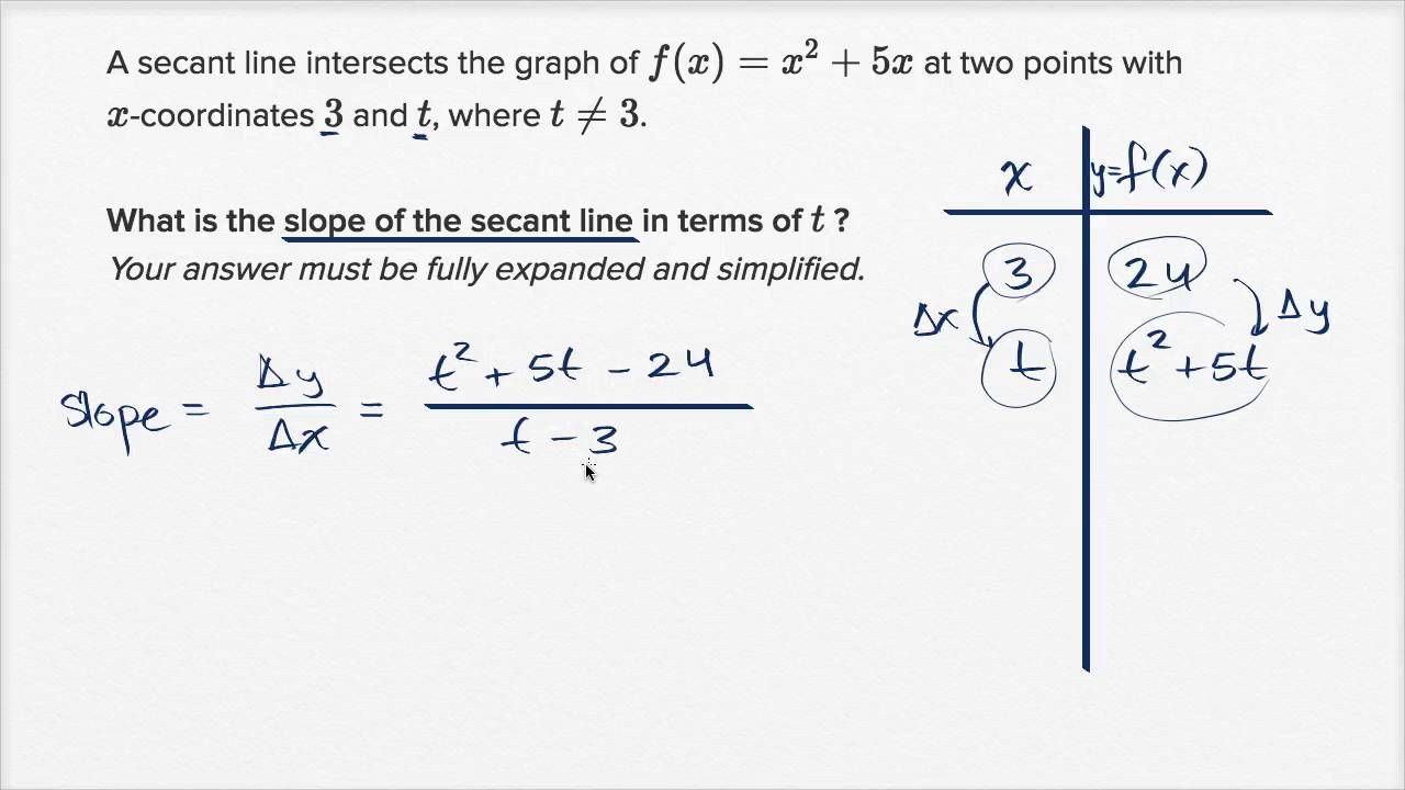 Secant Line With Arbitrary Point (with Simplification) (video) Khan Academy