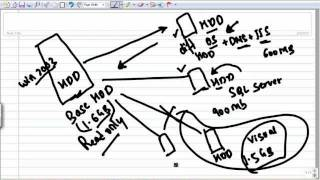 Creating Virtual Machines Using Differencing Hard Disks Part 2 - Habib
