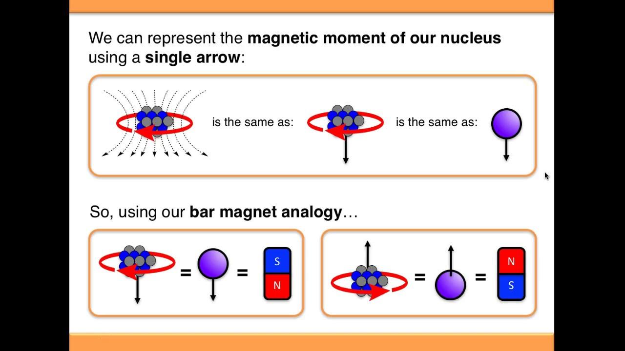 Nmr Spectroscopy Basic Theory Youtube