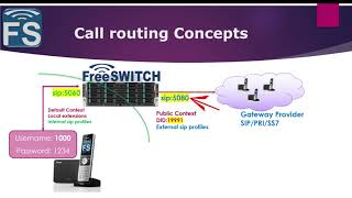 FreeSWITCH with Fred - Basics of Call Routing