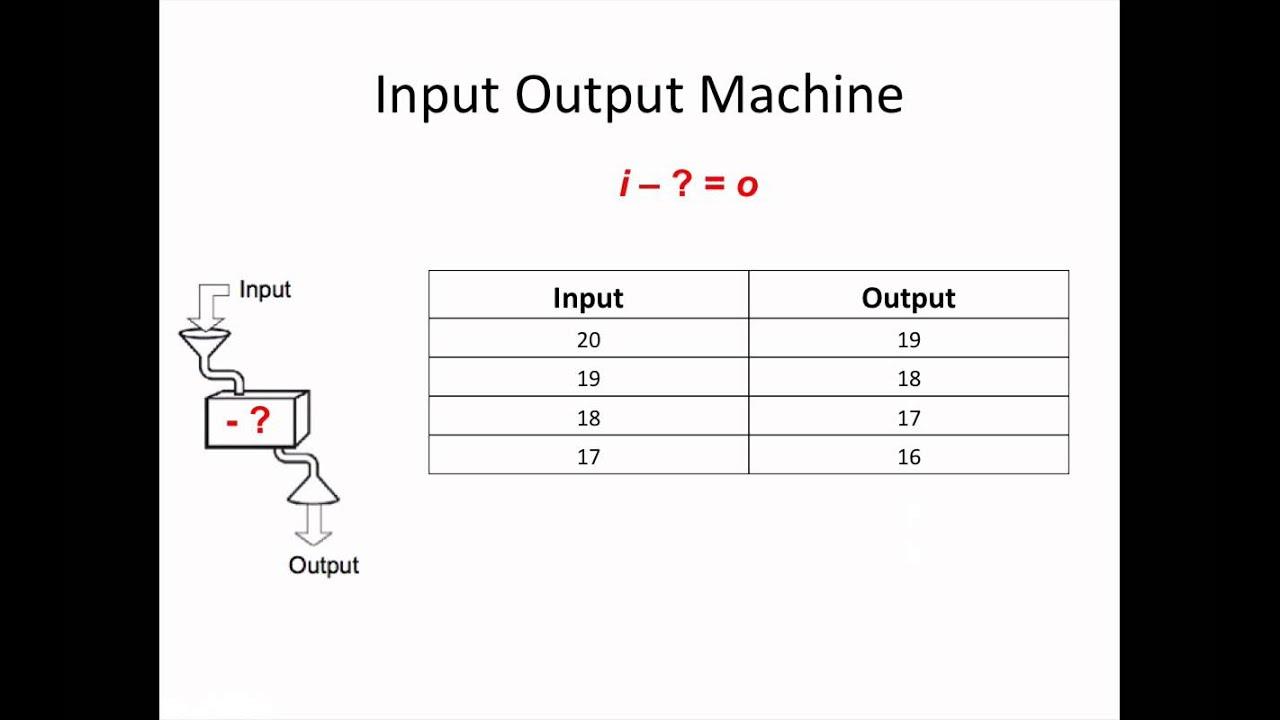 Input And Output Math