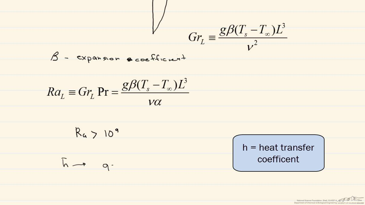 What is convection. Free convection 29