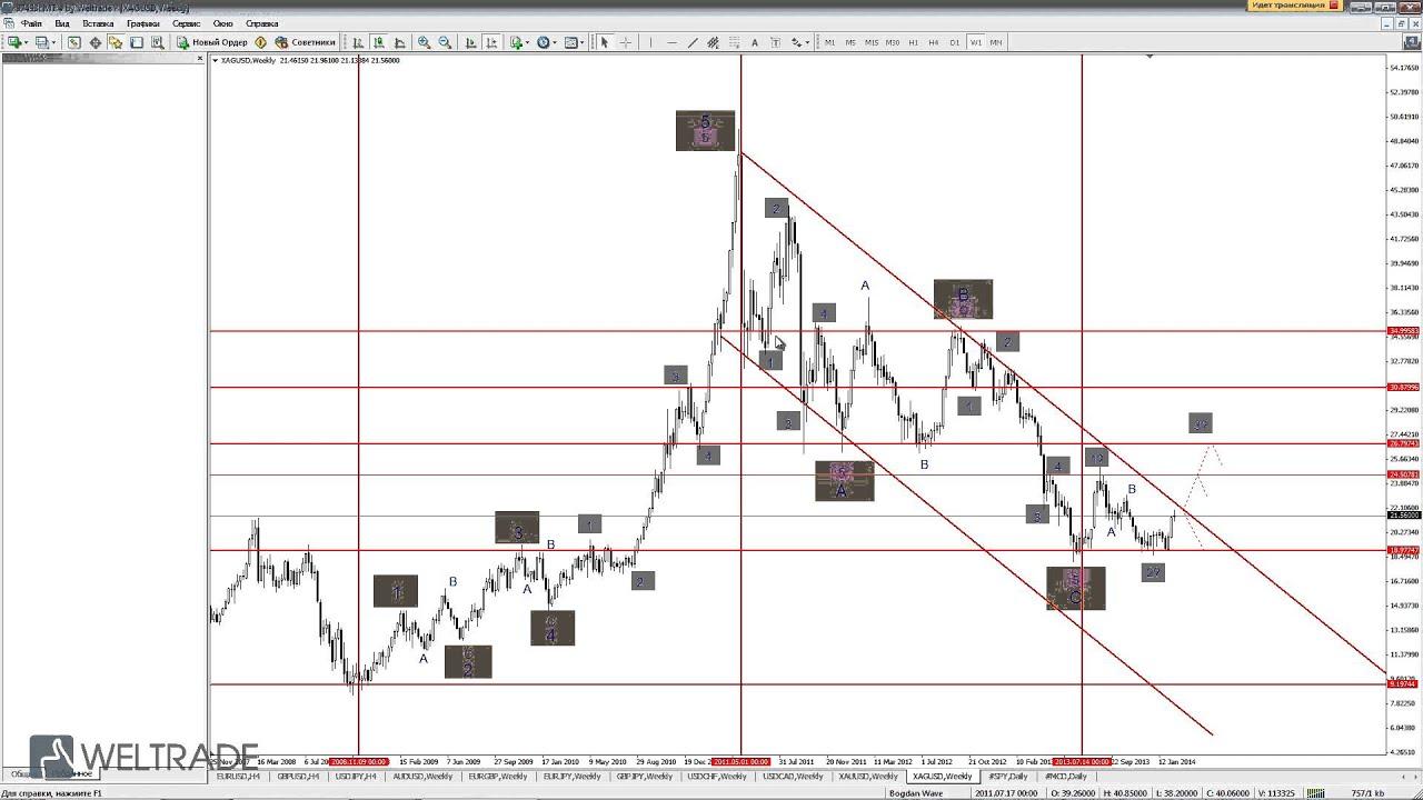 стратегии форекс на нелельном графике