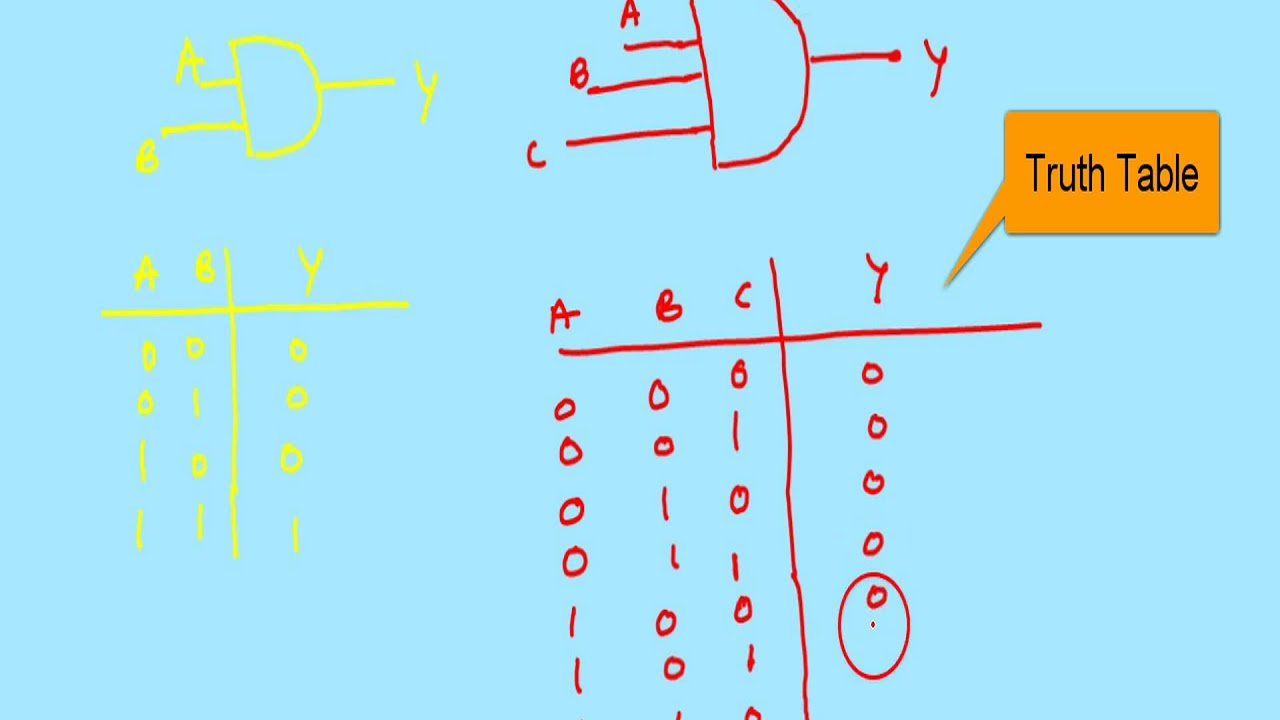 Timing Diagrams Of And Or Not Gate Youtube Create Diagram