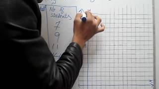 ممارسة 10.1 س 1 كتاب الرياضيات العامة 9 PTB إنشاء جدول تكراري & شريط الرسم البياني سبيل المثال