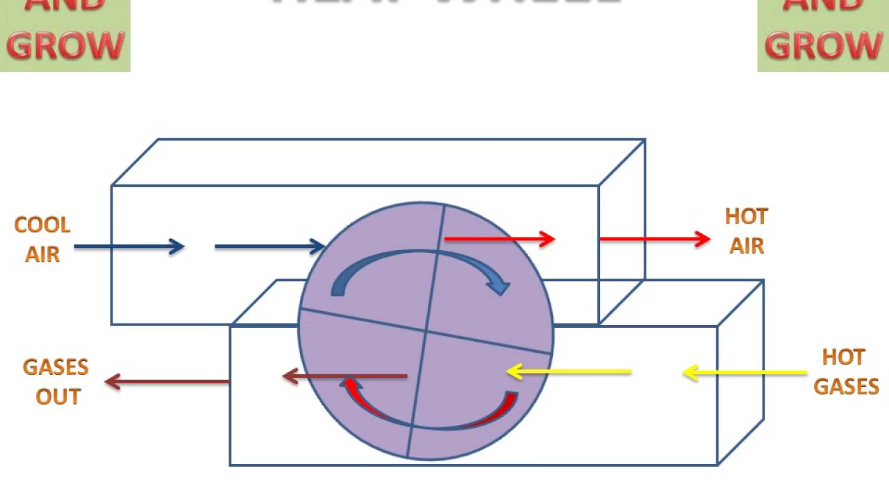 working principle of three advanced rotary Rotary dryer design & working principle previous next rotary lime kiln operation gallery rotary lime kiln operation buy laboratory.