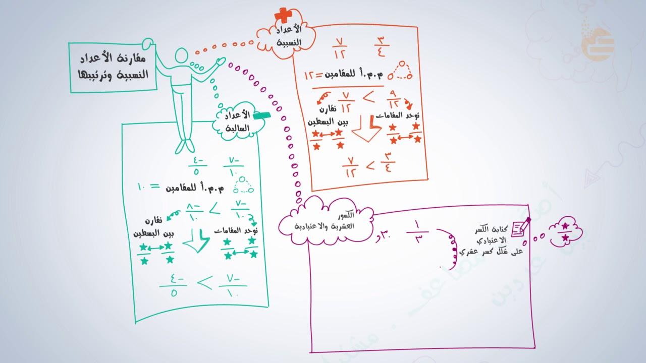 مقارنة الاعداد النسبية وترتيبها
