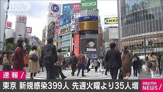 東京の新規感染者399人 先週火曜日より35人増(2021年4月6日) - YouTube