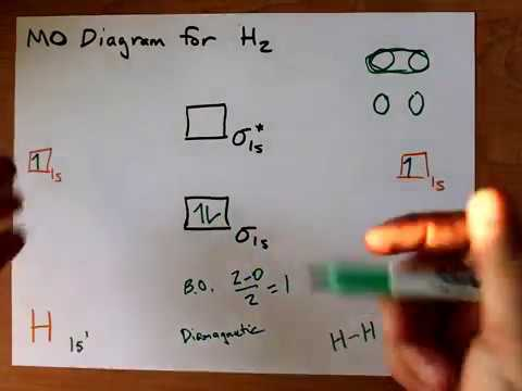 Molecular Orbital Mo Diagram Of H2 Youtube