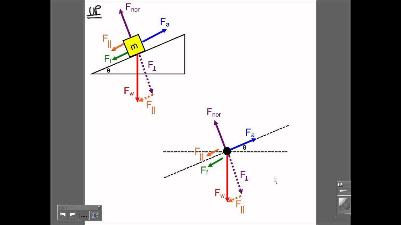 free body diagram of ramp [ 1280 x 720 Pixel ]