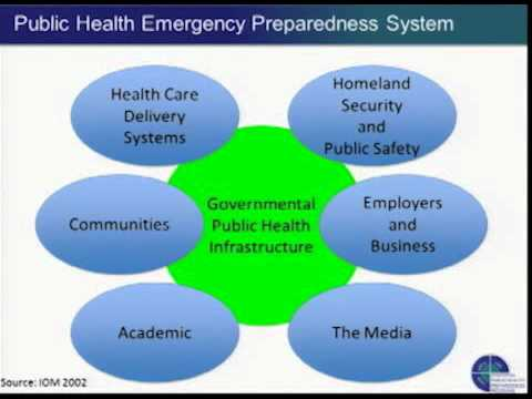 Disaster Preparedness: Public Health Infrastructure and Perspectives on Community Resilience
