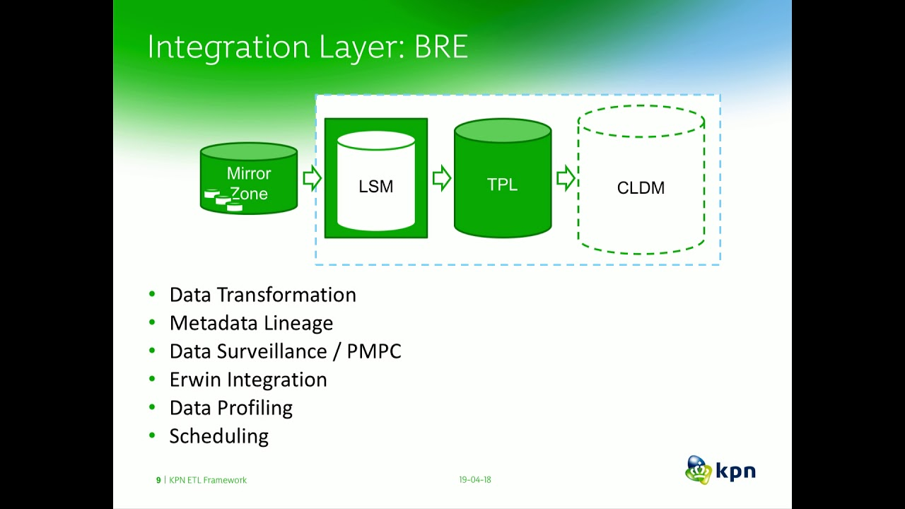 KPN ETL Factory (KETL) - Automated Code generation using Metadata to build  Data Models and Datamarts