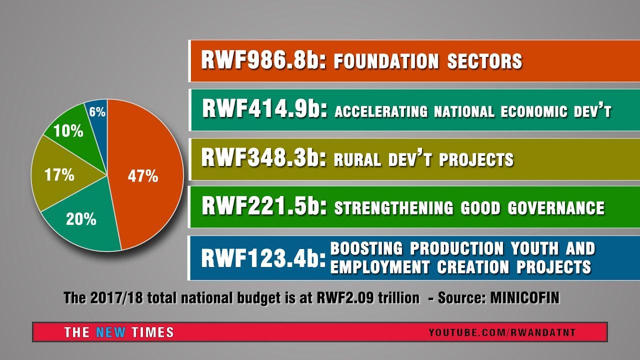 201718 rwanda national budget pie charts youtube 201718 rwanda national budget pie charts nvjuhfo Images