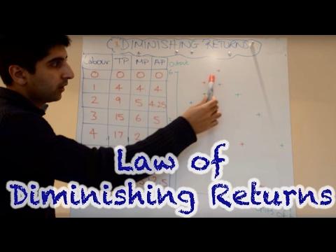 Y2/IB 1) Law of Diminishing Returns