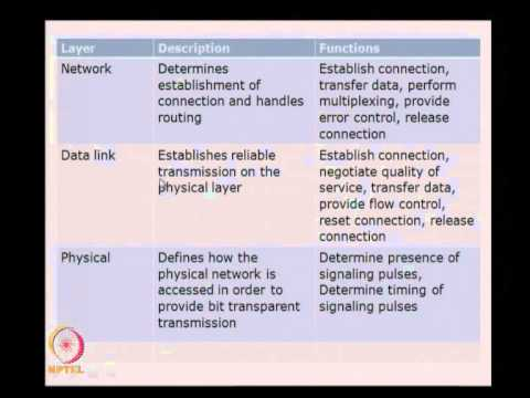 Mod-01 Lec-17 Interface standards and Design process