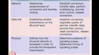 Mod-01 Lec-17 Interface standards and Design process