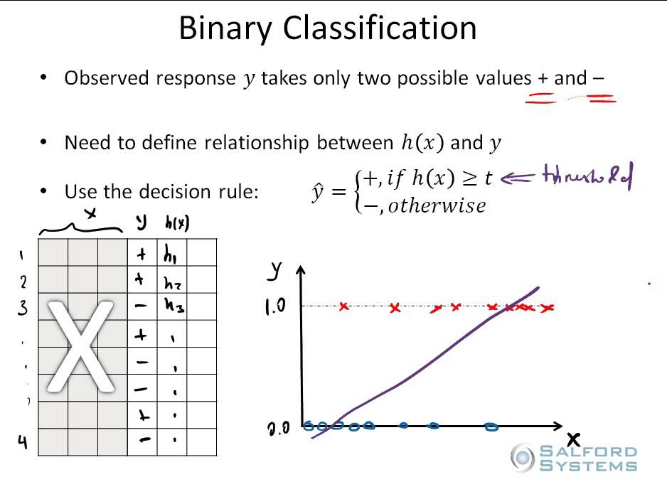 Binary report