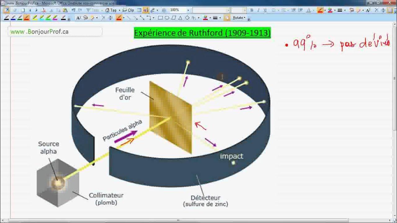 Secondaire 4 Québec Science: 1-1 Les modèles de l'atome - YouTube