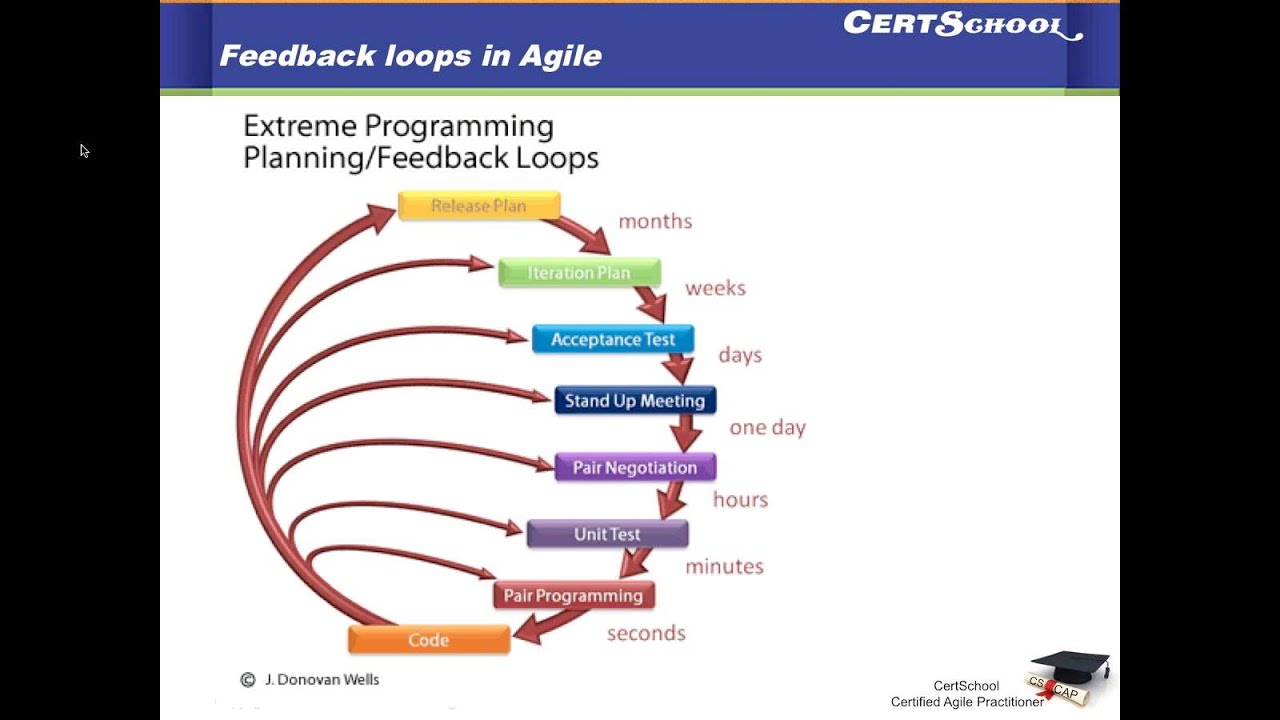 feedback loops to enhance software capability Feedback loops can enhance or buffer changes that occur in a system positive feedback loops enhance or amplify changes this tends to move a system away from its equilibrium state and make it more unstable negative feedbacks tend to dampen or buffer changes this tends to hold a system to some.