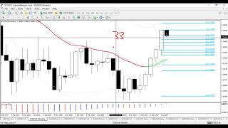 Learn to Trade Market Structure and Patterns