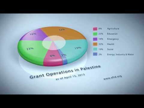 OFID's grant activities in Palestine