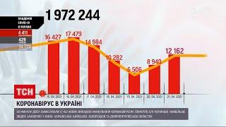 Коронавірус в Україні 12 162 нових випадків інфікування за минулу добу