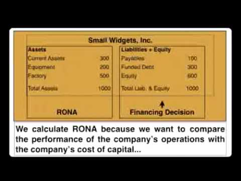 Finance_Video_# 11: RONA: What is Return on Net Assets?