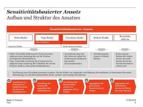 German Basel IV-Channel, Revised Market Risk Framework - SBA, 13.Mai 2016