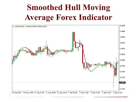 What is a moving average in forex