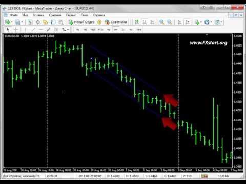 Канал линейной регрессии   Forex Форекс   ForexStart  Он лайн торговля на валютном рынке Forex  Межб