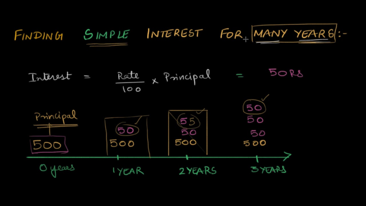 hight resolution of Finding simple interest for many years (video)   Khan Academy