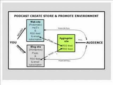 Podcast Promotion Using Push and Pull