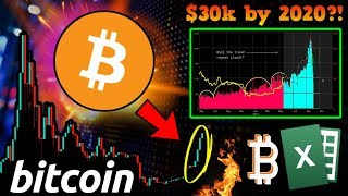 BULLISH BITCOIN Signal that Kick-Started the Last BULL RUN is BACK! $30k by 2020?!
