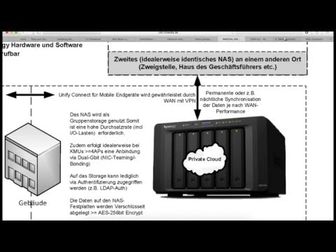 Synology DiskStation DS1515+ - Synology High Availability (SHA) - Cluster