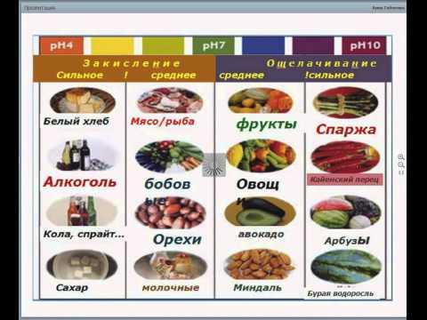 Какие продукты закисляют организм а какие ощелачивают
