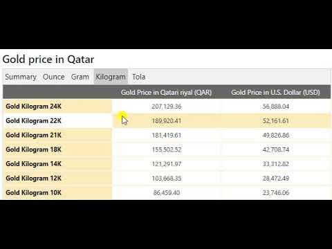 Gold Price Today in Qatar in Qatari riyal (QAR) 27 Jun 2020