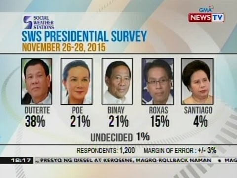 BT: SWS presidential survey