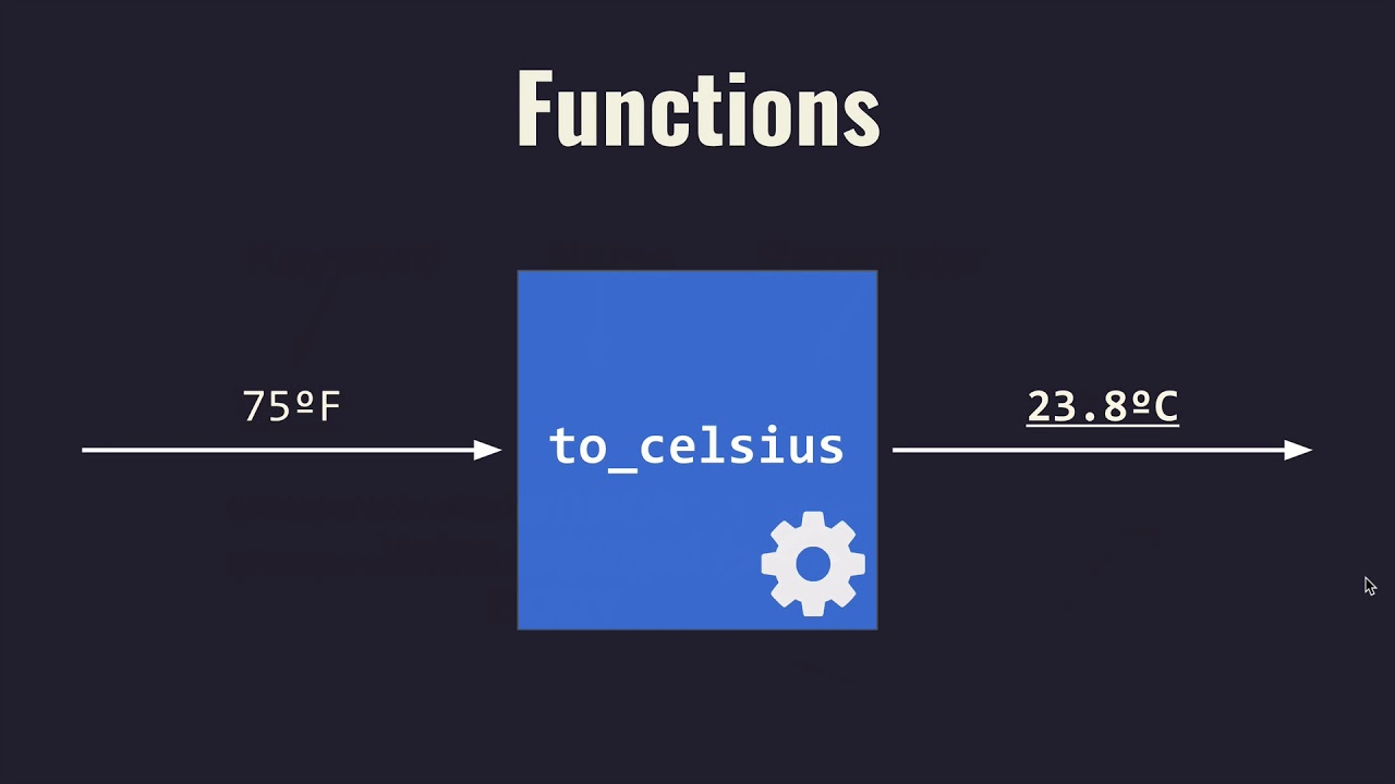 Intro to Functions Lesson - Base Python Track