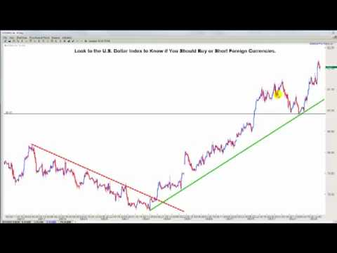How to Use the U.S. Dollar Index to Profit from Forex