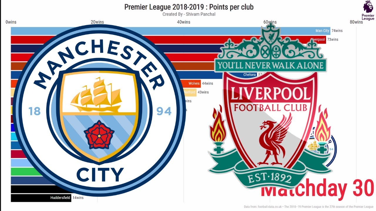English Premier League (EPL) 2018-2019 Team Rankings and Analysis by last  Match Week