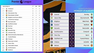EPL - English Premier League MATCH WEEK 2 Results- Goals, Highlights & Table